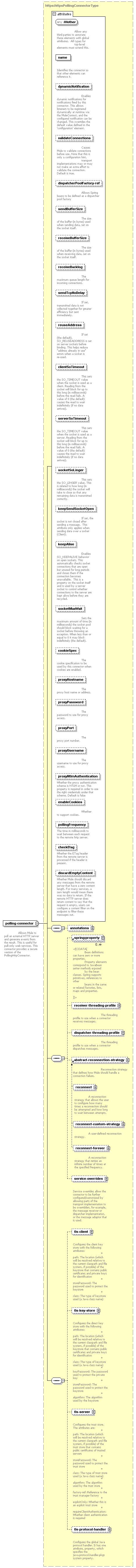 element <polling-connector> (global) | XML Schema Documentation