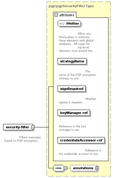element <security-filter> (global) | XML Schema Documentation