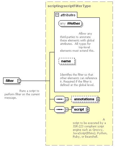 element <filter> (global) | XML Schema Documentation